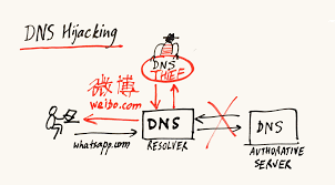 Google Public Dns Server Traffic by Recdnsfp By Recdnsfp