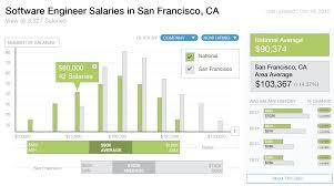 the glass door salaries glassdoor ux design challenge data visualization peter spannagle