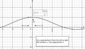 limits an intuitive approach ck 12 foundation