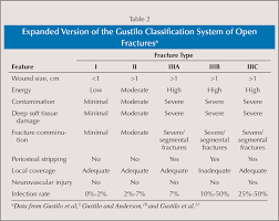 acute management of open fractures an evidence based review