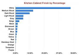 Most Popular Kitchen Cabinet Colors What Is The Most Popular Kitchen Cabinet Color Data From 597 100
