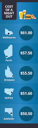 Cheapest State How Much Does A Night Out Cost In Each Australian State