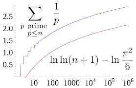 divergence of the sum of the reciprocals of the primes wikipedia