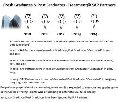 Mba Candidate Resume Why Faking Your Cv Would Hunt You For Life Sap Blogs