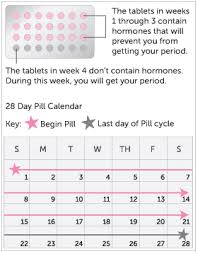 light period on birth control am i pregnant pcos the oral contraceptive pill center for young women s health