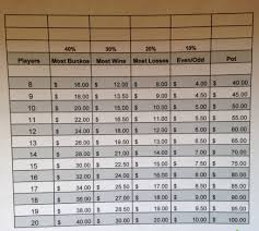 bunco payout chart with 5 buy in products i love pinterest