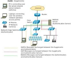 how ieee 802 1x secures the network edge u2013 excitingip com