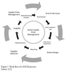 KLC Vendor Security Management Process SciELO