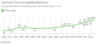 How Far Away Should Marijuana by The Spread Of Marijuana Legalization Explained Vox