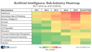 What Does Industry Mean On Job Application Artificial Intelligence Industry U2013 An Overview By Segment