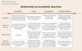 Relationship accountability and the rise of ghosting   Esther Perel Tweet This Chart