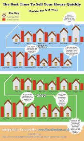 Selling House 35 Best Infographics Images On Pinterest Infographics To Sell
