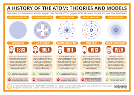compound interest the history of the atom u2013 theories and models