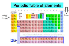 Periodic Table Abbreviations Print Atoms And Elements Flashcards Easy Notecards