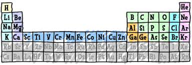 chem4kids com elements u0026 periodic table