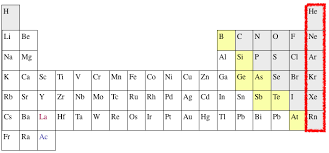 What Does Sn Stand For On The Periodic Table Noble Gases