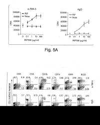 patent us20150044229 methods related to tim 3 a th1 specific