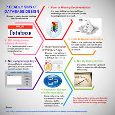 7 deadly sins of database design infographic places to visit