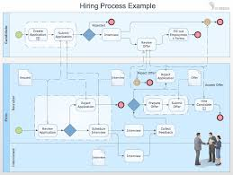 Business Process Mapping How To Map A Work Process Swimlane Exles