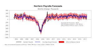 Seeking Preview November Employment Preview Seeking Alpha