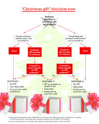christmas celebrations implications for businesses i2 advisory