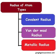 atomic radius periodic table trend chart find atomic radius