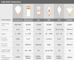 home decor home lighting blog troubleshooting light bulbs