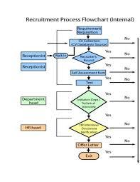 process flow diagram html process wiring diagrams