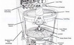 washing machine parts location schematic diagram diy pinterest on