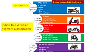 2017 new bikes buying guide india