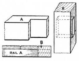 Common Types Of Wood Joints And Their Variations by The Mortise And Tenon Joint