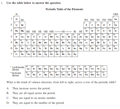 N Periodic Table Periodic Table Review Ssc Chemistry