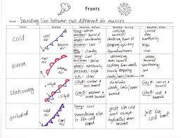 worksheet weather symbols worksheet luizah worksheet and essay