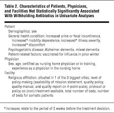 W 4 Withholding Table Withholding Antibiotic Treatment In Pneumonia Patients With