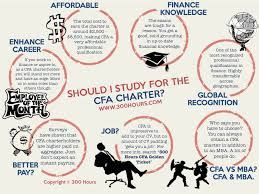 7 reasons why you should consider getting the cfa charter 300