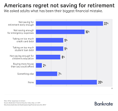 here u0027s how many americans have nothing at all saved for retirement