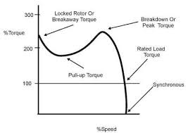 ac motors general principles of operation motors and drives