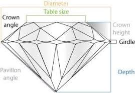 Diamond Depth And Table Cerelli Jewellers Inc Diamonds