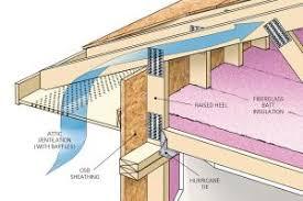 Hip Roof Trusses Prices Build It Right Raised Heel Trusses Prosales Online