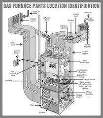 gas furnace thermocouple and pilot light location diy tips