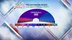siege de bfm tv législatives avec plus de 350 députés en marche largement en tête