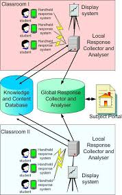 class response system of the advanced classroom response system