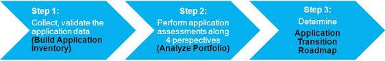 application portfolio management u2013 digital business transformation