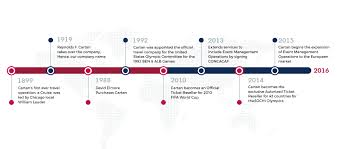 Free Powerpoint Timeline Template About Us