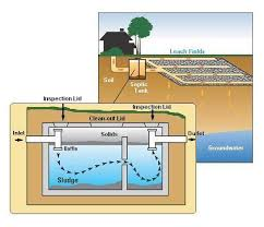 Septic Tank Size For 3 Bedroom House Herring Sanitation Septic Install Septic Repair And Septic