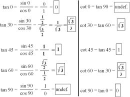 Table Of Trigonometric Values Important Angles In Trigonometry
