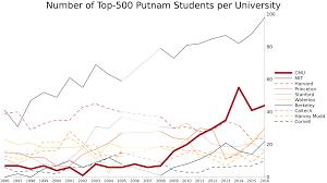 Cmu Map 2016 Putnam Results