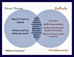 seventh grade lesson comparing and contrasting ballads and free verse