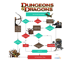 dungeons u0026 dragons made simple click on the image to use as a dungeons u0026 dragons made simple click on the image to use as a template