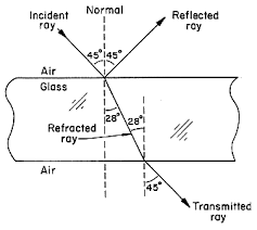 Light Is Not Refracted When It Is Optical Society Of America Exploring The Science Of Light